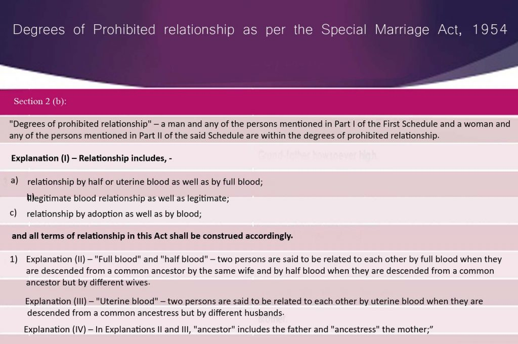 degrees-of-prohibited-relationship-as-per-the-special-marriage-act-1954